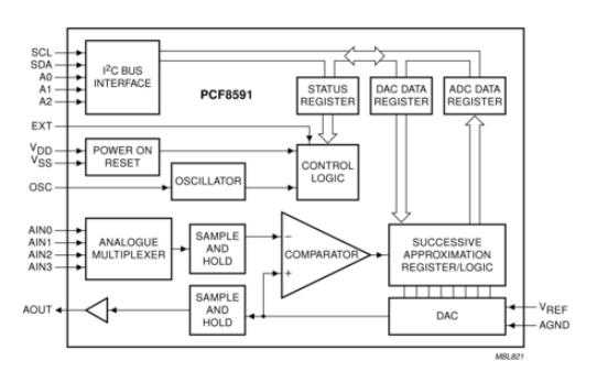 Rockchip I2C开发指南资料免费下载