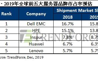 2019年全球前五大服务器品牌市占率,华为和浪潮都在