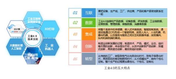 智能制造.工業4.0及國內工廠智能化現狀分析