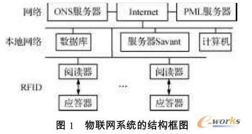 如何构建基于ZigBee的物联网平台