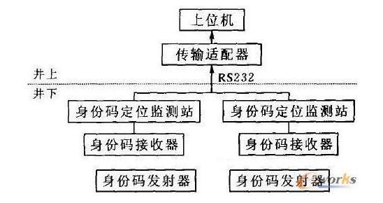 RFID身份码发射器如何去设计硬件