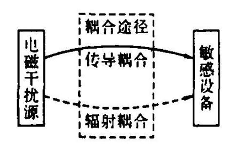 EMC结构电磁兼容设计规范详细资料说明