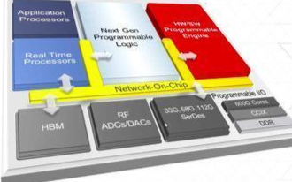 Xilinx可编程芯片设计首次推出自适应计算加速平�台