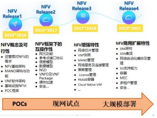 如何使NFV框架能夠滿足5G網絡部署的需求