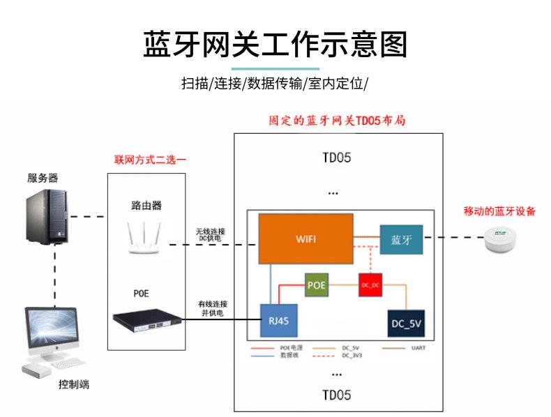 5.0蓝牙网关VDB2603所具有的特性和应用