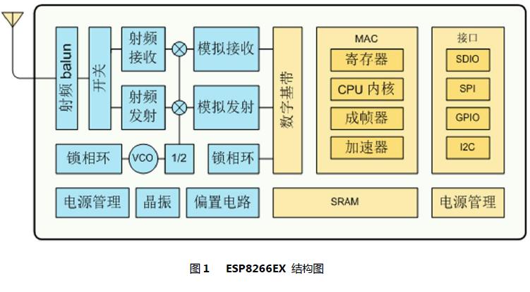 ESP-07 WIFI模塊的數據手冊免費下載