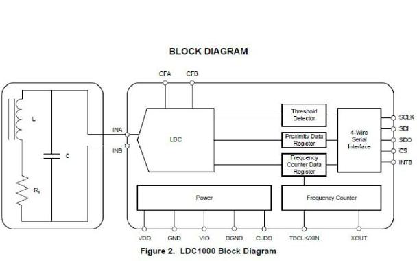 LDC1000電感數字轉換器的中文資料詳細說明