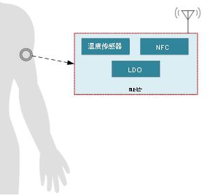 采用TI电量计实现动态血糖监测仪超长运作