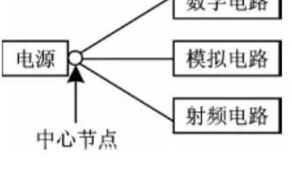 RF電路和數字電路在同塊PCB上的解決方案
