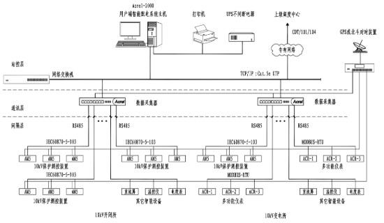 Acrel-2000/Z变电站综合自动化系统的功能、结构及应用范围