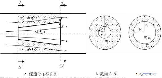 傳感器動態和靜態主要技術指標