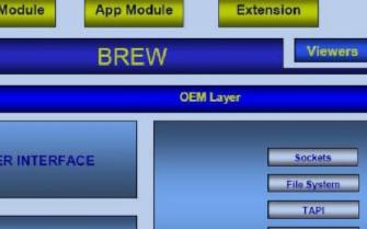 关于嵌入式应用框架(EAF)的分析