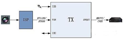 高清传输接口技术HDCVI的应用优势及系统解决方...