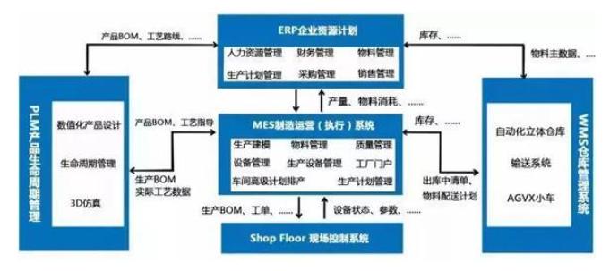 什么是数字化工厂  数字化工厂五大核心系统集成