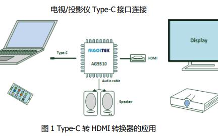 AG9310 USB Type-C转HDMI数据转换器的数据手册免费下载