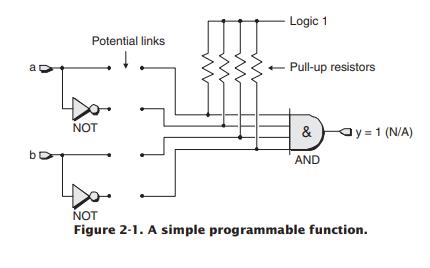 FPGA設計戰(zhan)士指南PDF電(dian)子(zi)書免費下lue) /> </a></div><div class=