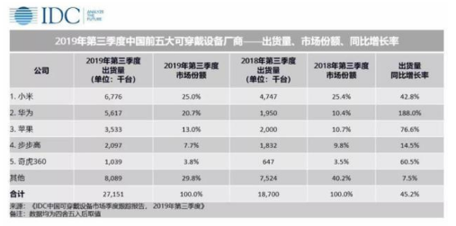 2019-2023年中國可穿戴設備市場的出貨量將達到2億臺的規模