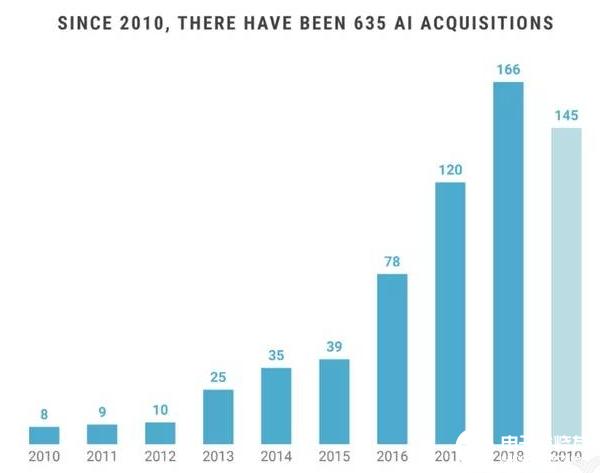 巨头领跑AI收购 AI领域的资本收购俨然进入波峰
