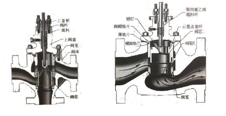 套筒调⊙节阀的结构_套筒调节阀『优点