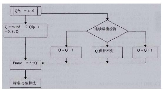 rfid基础上的Q值防碰撞算法怎样去改善