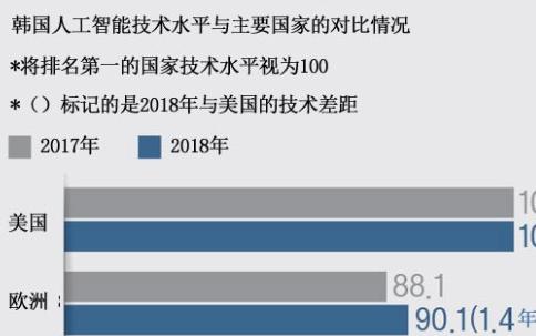 韩国报告称中美AI技术有1.5年差距,大数据技术...