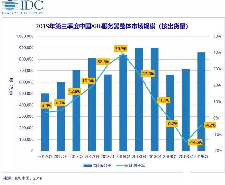 2019年X86服务器市场进入调整期,中国市场规...