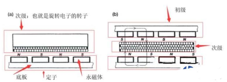 直線電機的原理_直線電機種類