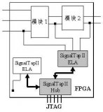 SignalTap II的特點、設置流(liu)程及(ji)邏(luo)輯分(fen)析(xi)儀的設計