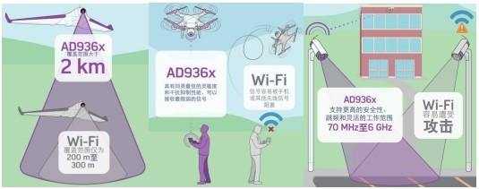 基于OFDM技术实现宽带无线视频的传输方案