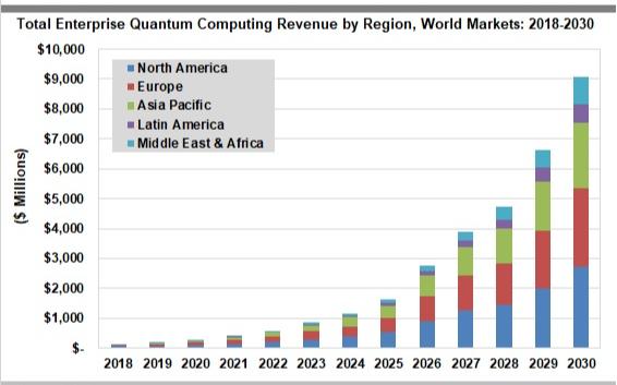 量子计算市场有望强劲增长,到2030年全球收入将达到91亿美元