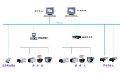 光端机在光纤传输中的使用方法及安装维护