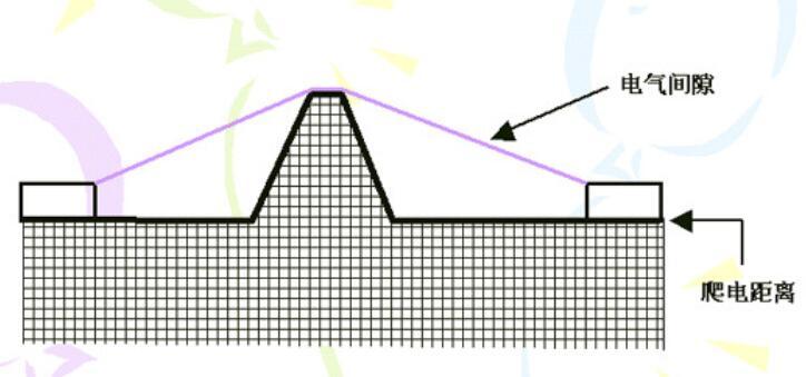爬電距離是什么意思_爬電距離的應用