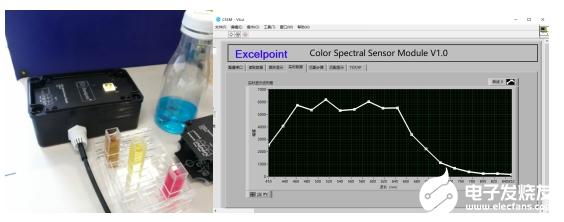 Demo分享:基于SIM7020C的飲料安全檢驗儀