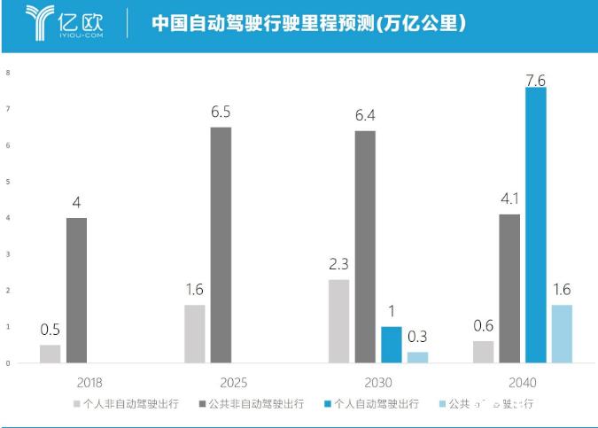 中國自動駕駛變革 要以不變應萬變