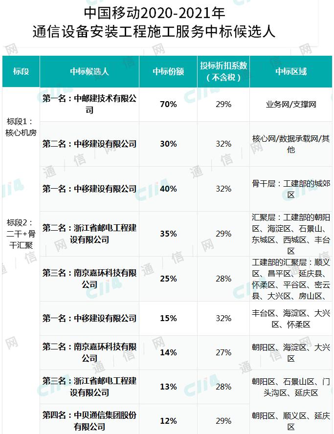北京移动公布了2020-2021年通信设备安装工程�项目中标候选人结果
