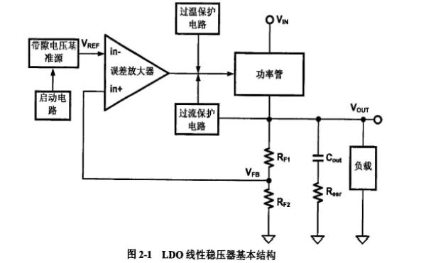 如何设计适用于SoC片上系统的动态补偿与动态偏置LDO