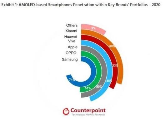 2022年配備AMOLED屏的智能手機出貨量將達到8億臺