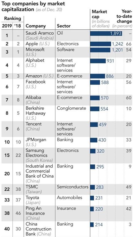 2019年全球公司的市值榜單排名正式公布蘋果位居...