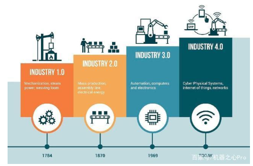 各國政府競相逐鹿智能制造,智能化沖擊下的工業巨頭