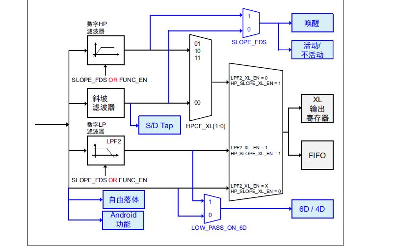 LSM6DS3六轴传感器的应用笔记免费下载