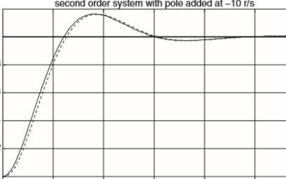 模拟电路之二阶系统之瞬态响应的设计
