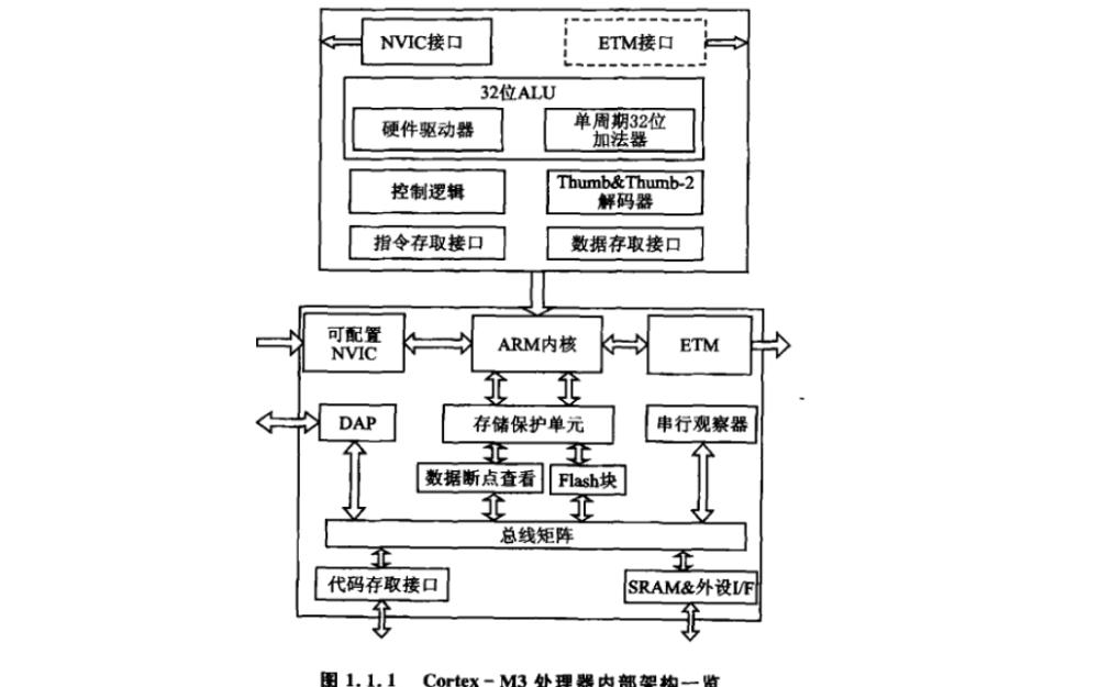 STM32自学笔记PDF大众彩票