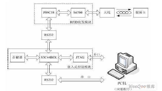 基于ARM的rfid如何设计成嵌入式的