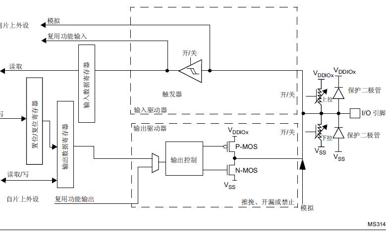 STM32L4Rxxx和STM32L4Sxxx系列微控制器的参考手册免费下载