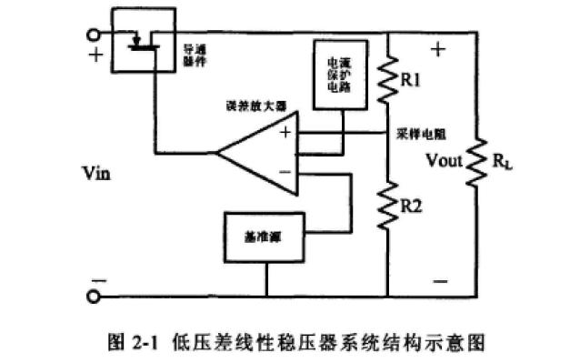 线性稳压器的基本工作原理和系统架构及关键模块的研究与设计详细说明