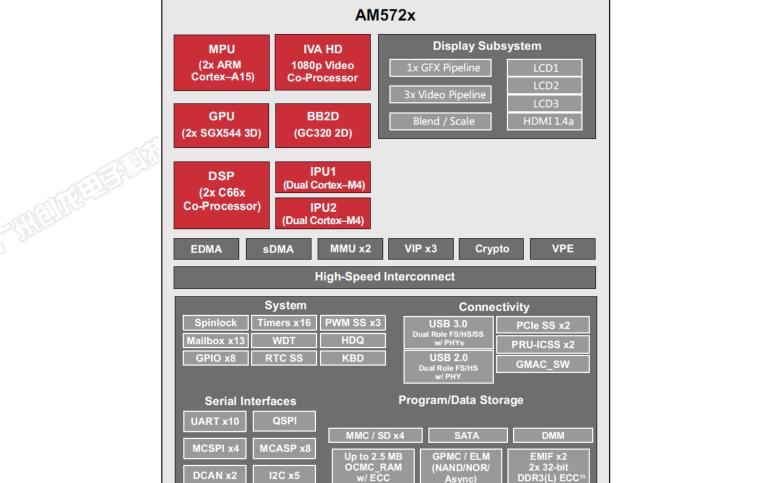 TL5728F-EVM开发板硬件说明书免费下载