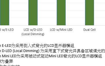 主动式驱动产品推动下 Mini LED背光显示器或将逐步渗透高端市场