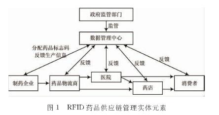 如何将rfid技术加在药品的供应链上