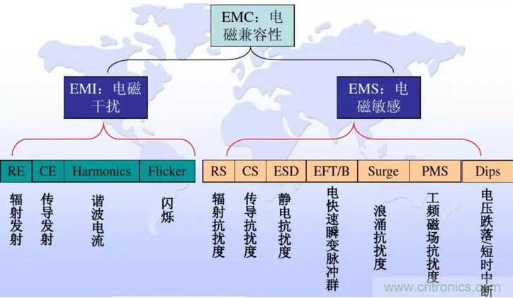 電子系統產生電磁干擾EMI問題的主要原因分析
