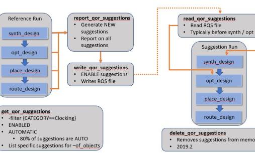 Report  QoR  Suggestions助力解决Vivado设计问题